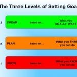 The Three Levels of Setting Goals