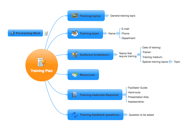 mind-map-example-1